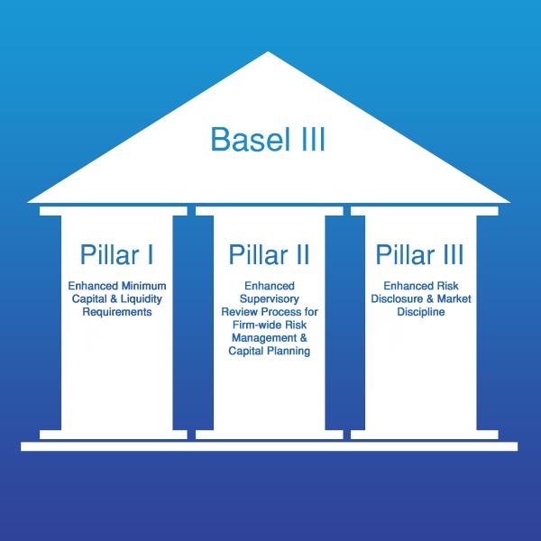 Pillar Ii Basel Iii